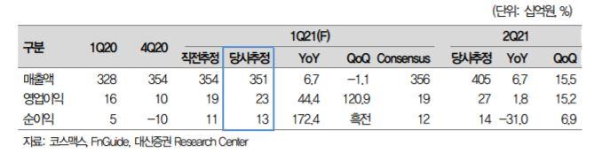 """[클릭 e종목]대신증권 """"코스맥스 1분기 영업익 44% 증가"""" 전망…목표가↑"""