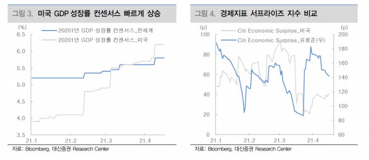 [굿모닝 증시] 속도 붙는 美경제 회복…위험자산 선호도↑