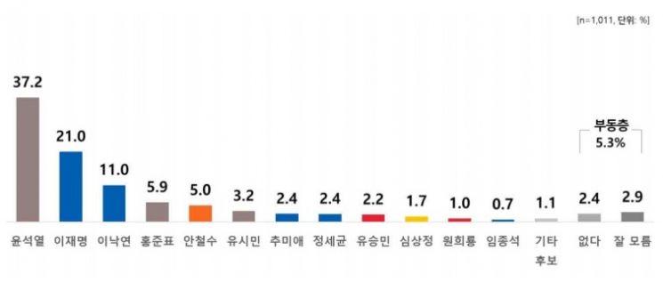 자료=여론조사 기관 리얼미터(16일, 전국 18세 이상 유권자 2만8750명에게 접촉해 최종 1011명 응답 완료, 표본오차는 95% 신뢰수준에 ±3.1%포인트)