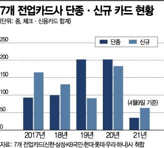 """""""줄일 만큼 줄였나""""…올해 단종 신용카드 뚝 '↓'"""