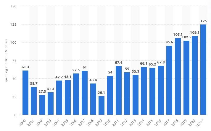 글로벌 반도체 설비투자※ 2021년은 전망 (단위:10억달러, 출처=스타티스타)