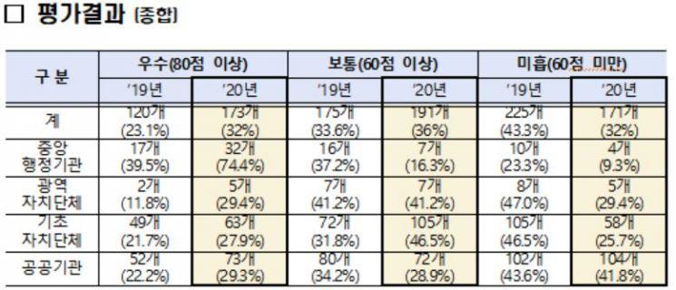 정부 '공공데이터 운영' 우수·보통 등급 57→68% 개선…535개 기관 평가