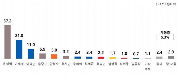 최저치로 떨어진 대통령 지지율, 하락세 멈췄다