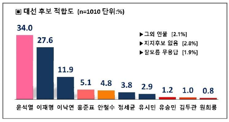 윤석열 누구와 대결해도 과반 지지 … 이재명 27.6%, 이낙연 11.9%, 김두관 1%