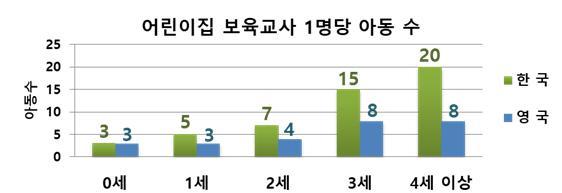 서울시, 어린이집 보육교사 1명당 아동 수 줄인다…110곳 시범운영