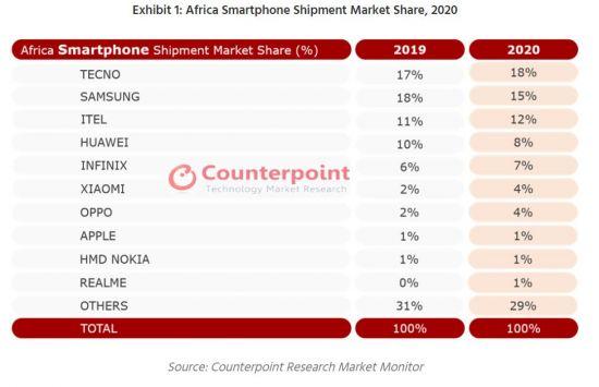 삼성, 작년 아프리카 스마트폰 시장서 2위로 밀려
