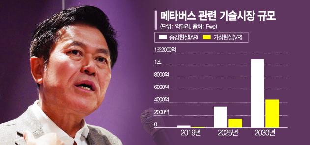 """기업분할 SKT…박정호 """"메타버스 기업으로 간다"""""""