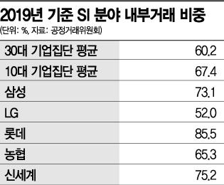 '공시 의무화' 불 떨어진 대기업…내부거래 비중 '물류' 삼성·'SI' 롯데 가장 높아