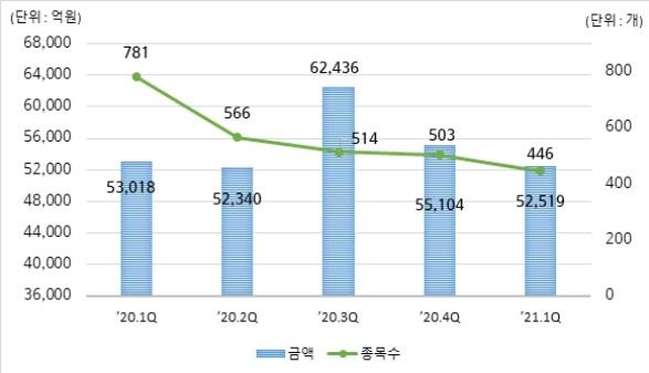 1분기 DLS 발행 5.2조, 전분기대비 5% 감소