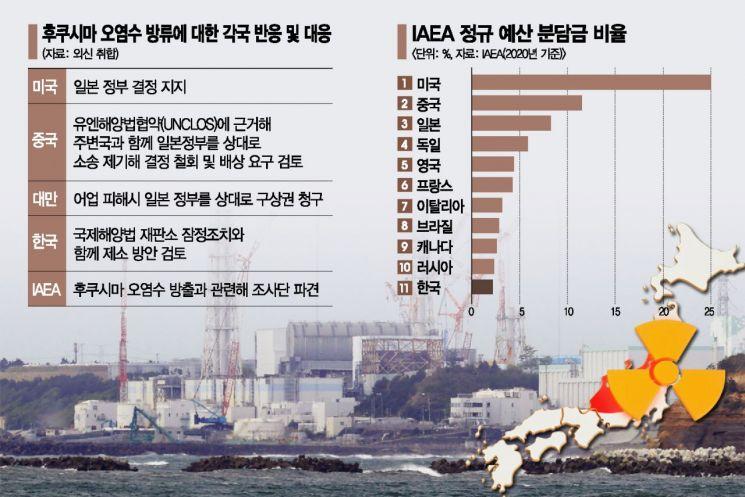 [글로벌포커스] 발빼는 美, 못 미더운 IAEA…日 오염수 놓고 셈법 복잡해진 韓