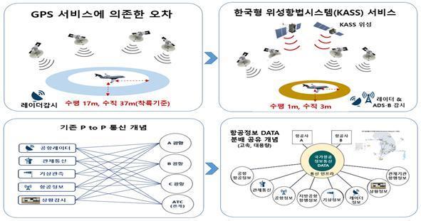 미래 항행안전시설 발전 개념.