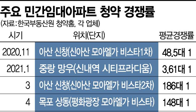 """전세난에 '민간임대 아파트' 열풍… """"불확실한 분양전환은 유의해야"""""""