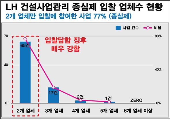"""경실련 """"LH 건설사업관리 용역 입찰 담합 의혹"""""""