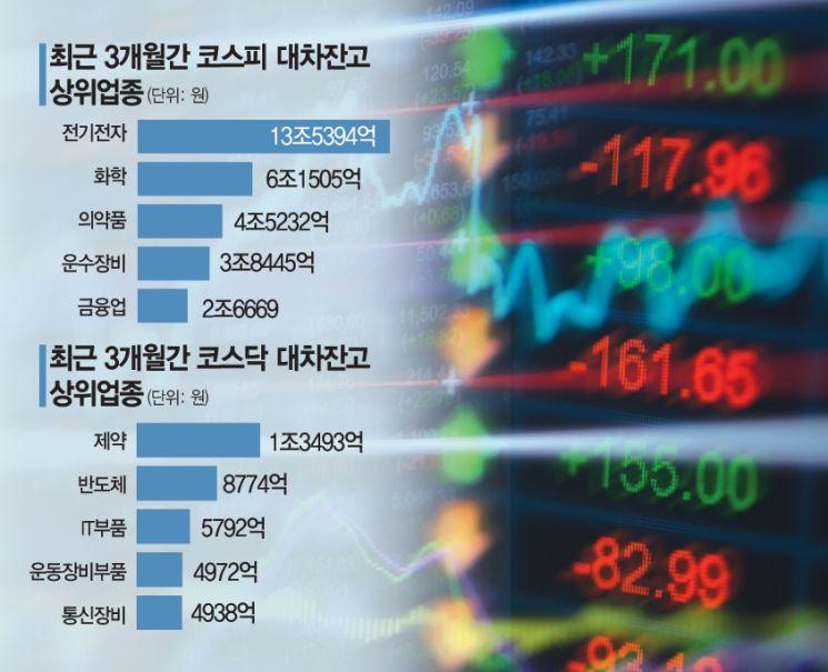공매도 대기자금 56조원 '껑충'…주식시장 영향은?