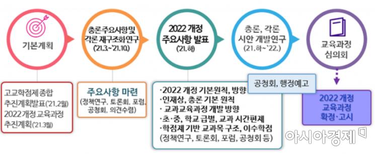 2022 개정 교육과정…초등 놀이연계·중등 서술형 평가 확대