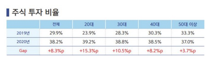 [보통사람 금융보고서]지난해 20대 10명 중 4명 주식 투자