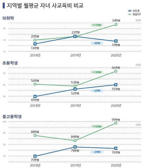 [보통사람 금융보고서]자녀 사교육비 70만원에 달해…강남3구 중심 크게 늘어