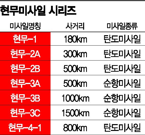 [양낙규의 Defence Club]'탄도미사일 3종 세트' 나온다