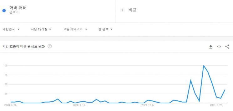 '허버허버'는 지난 2월부터 국내 누리꾼들로부터 인기를 끌기 시작했다. / 사진=구글 트렌드 캡처
