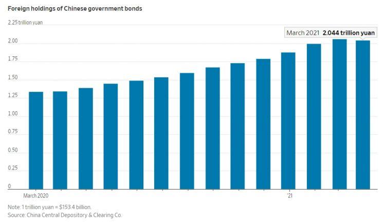 해외 투자자 중국 국채 보유량 추이  [이미지 출처= 월스트리트저널]