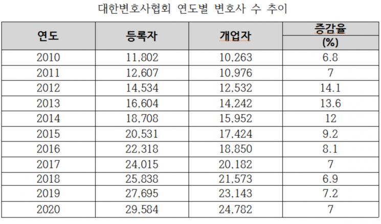 매년말 기준, 증감율(개업자)=(해당년-전년)×100/전년 <대한변협 제공>