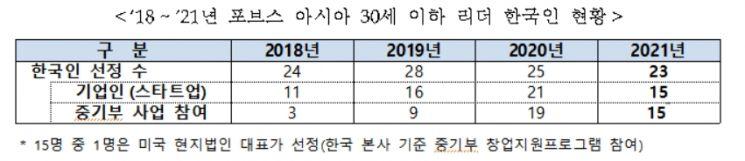 '포브스 선정 30세 이하 리더'에 韓 스타트업 CEO 15인 포함