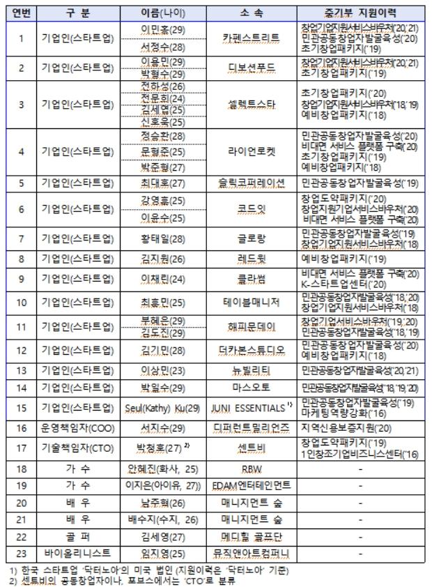 2021년 아시아 30세 이하 리더 한국인 개요(출처=중소벤처기업부)