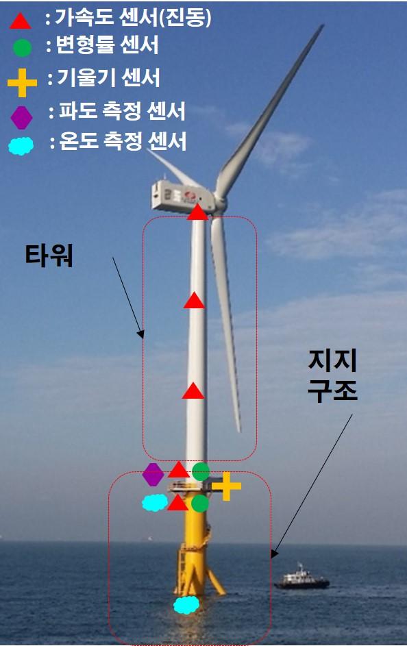 해상풍력발전기 구조 안전성 검사, 대폭 간소화된다