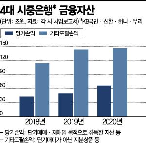 시중銀, 저금리·강세장에 금융자산 31% 불어…65조 돌파(종합)