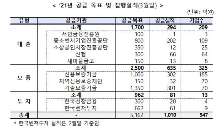 """공공부문의 사회적금융 공급 1분기 말 1010억원…""""20% 달성"""""""