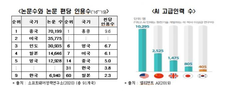 """""""인공지능 강국 외치지만…한국 AI기술, 선진국에 1.8년 뒤져"""""""