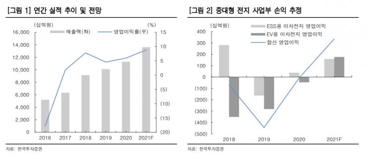 """[클릭 e종목] """"삼성SDI, 하반기 미국 투자 결정 주목"""""""