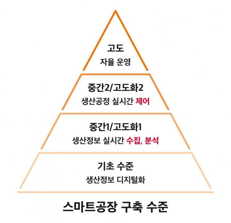 SKT, LS일렉트릭과 스마트공장 솔루션 맞손