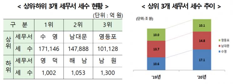 증시 활황에 부산 수영세무서 稅收 1위 탈환…남대문 2위