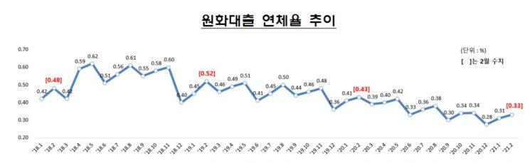 은행권 2월 연체율 0.02%p 상승…소상공인·중소기업 ↑