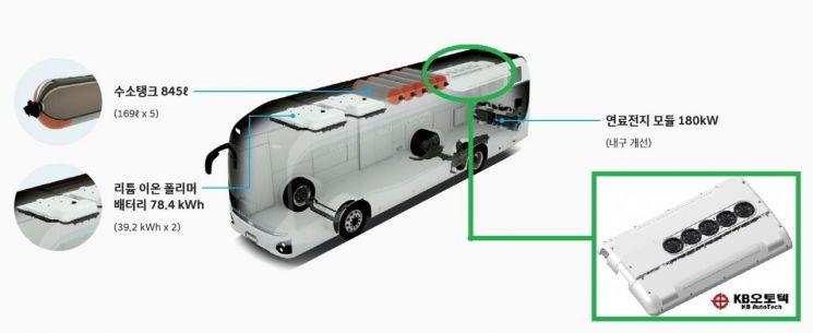 KBI그룹 자동차부품부문의 공조전문기업 케이비오토텍은 현대차 수소전기버스에 '전동식 버스 에어컨'을 독점 공급하며 본격적인 친환경상용차 시장 공략에 나선다고 22일 밝혔다. 사진 = 케이비오토텍 제공