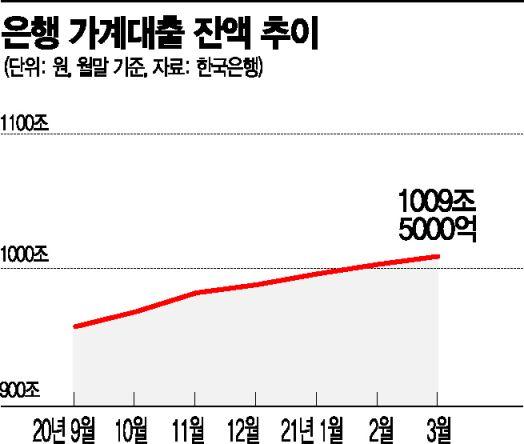 """'은행 빚 탕감法' 본격 추진…""""누가 제대로 빚 갚겠나""""(종합)"""