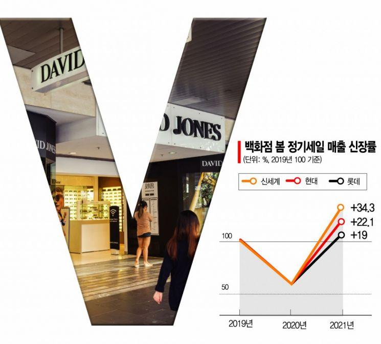 코로나 1년4개월 … 급성장하는 'e커머스' vs 쪼그라드는 'TV홈쇼핑'