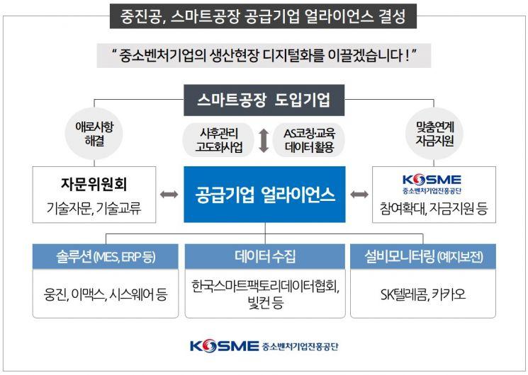 공공기관·대기업·공급기업, '스마트공장 활성화' 위해 뭉쳤다