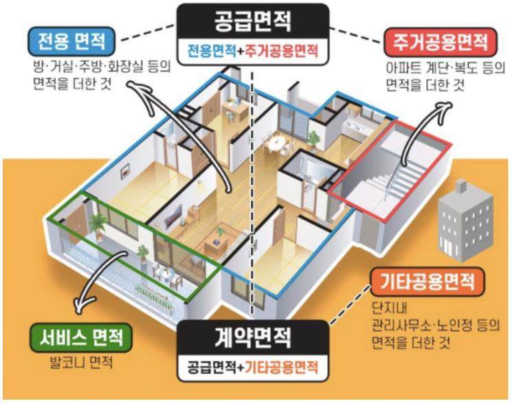 아파트 오피스텔 면적 가이드 (출처:국토교통부)