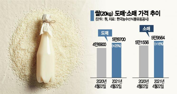 쌀 부족에 막걸리업계 비상…내달 1일 가격 최대 35% 인상
