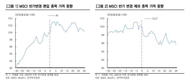 '공매도' 맞물린 5월 MSCI 지수 재조정…떨고있는 종목은?