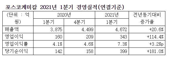 포스코케미칼, 1Q 영업익 343억…사상 최대 분기 실적 달성