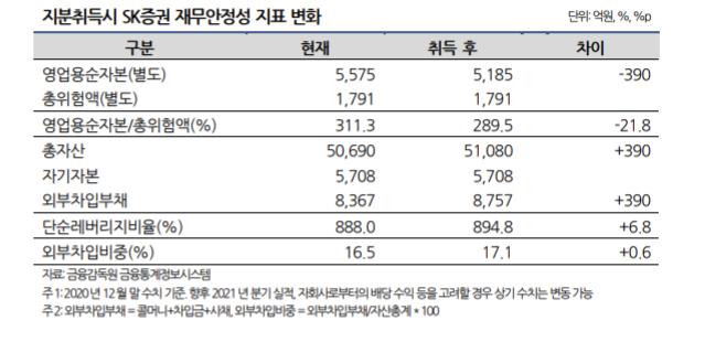 """나신평 """"SK증권, MS상호저축은행 인수효과 '물음표'"""""""