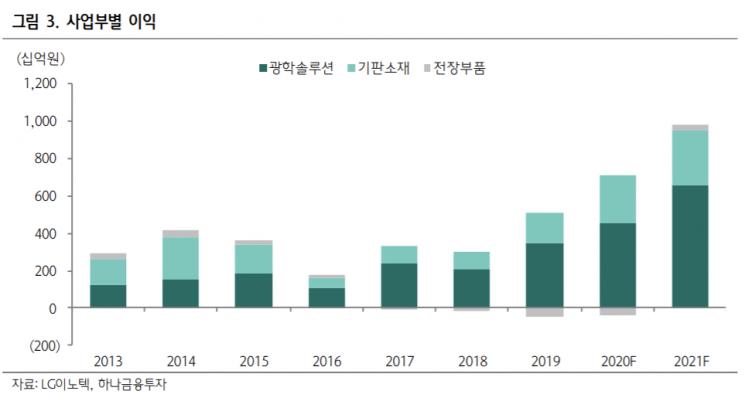 """[클릭 e종목] """"LG이노텍, 전 사업부 실적 개선…2분기 호실적 기대"""""""