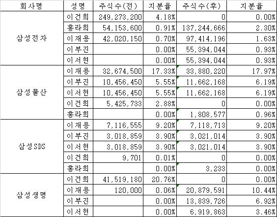 故 이건희 회장 보유 주식 상속 이후 삼성그룹 주요 계열사 지분율 변화