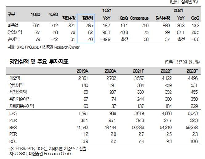 """[클릭 e종목]""""SKC, 2차전지 상대적 저평가…동박 생산력 증가"""""""
