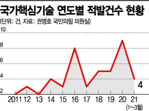 [속수무책 기술유출]美 첨단산업 견제에 궁지 몰린 中…韓 기술 호시탐탐