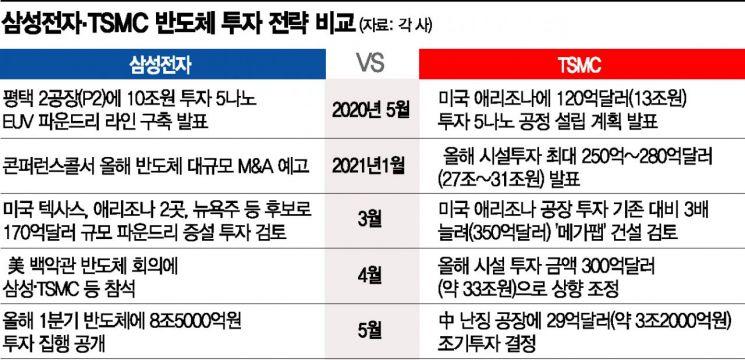 韓美정상회담 다가오는데…삼성전자, 반도체 투자 전략 고심