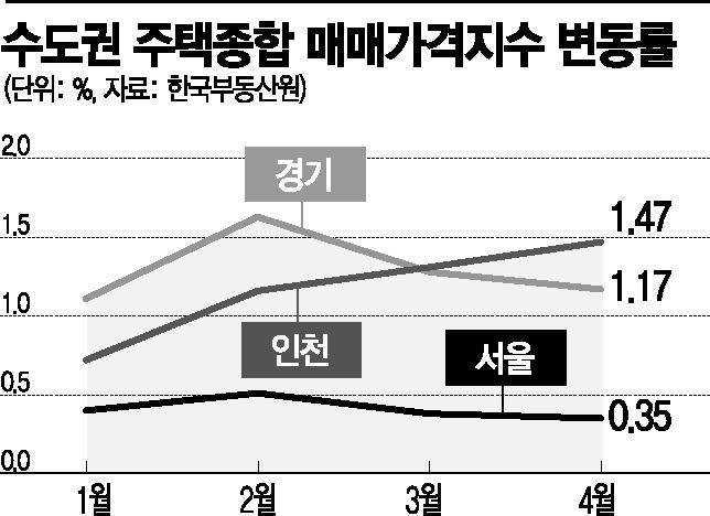 서울 집값 상승폭 줄었지만…노원·시흥 '국지적 불안' 계속